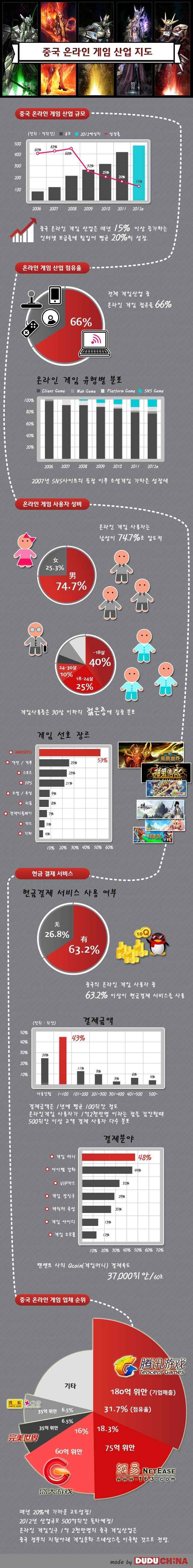 This is the map of Chinese online game industry. The market scale is increasing by 20% each year. The biggest online game company Tencent can earn 37,000RMB every moment.    Made by DuDu China(www.duduchina.co.kr)