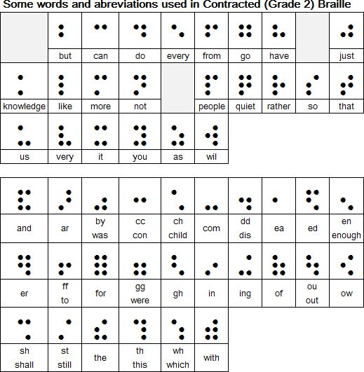 17 Best images about Louis Braille on Pinterest | Google doodles ...