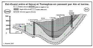 cascade de chébika explication geologique - Recherche Google