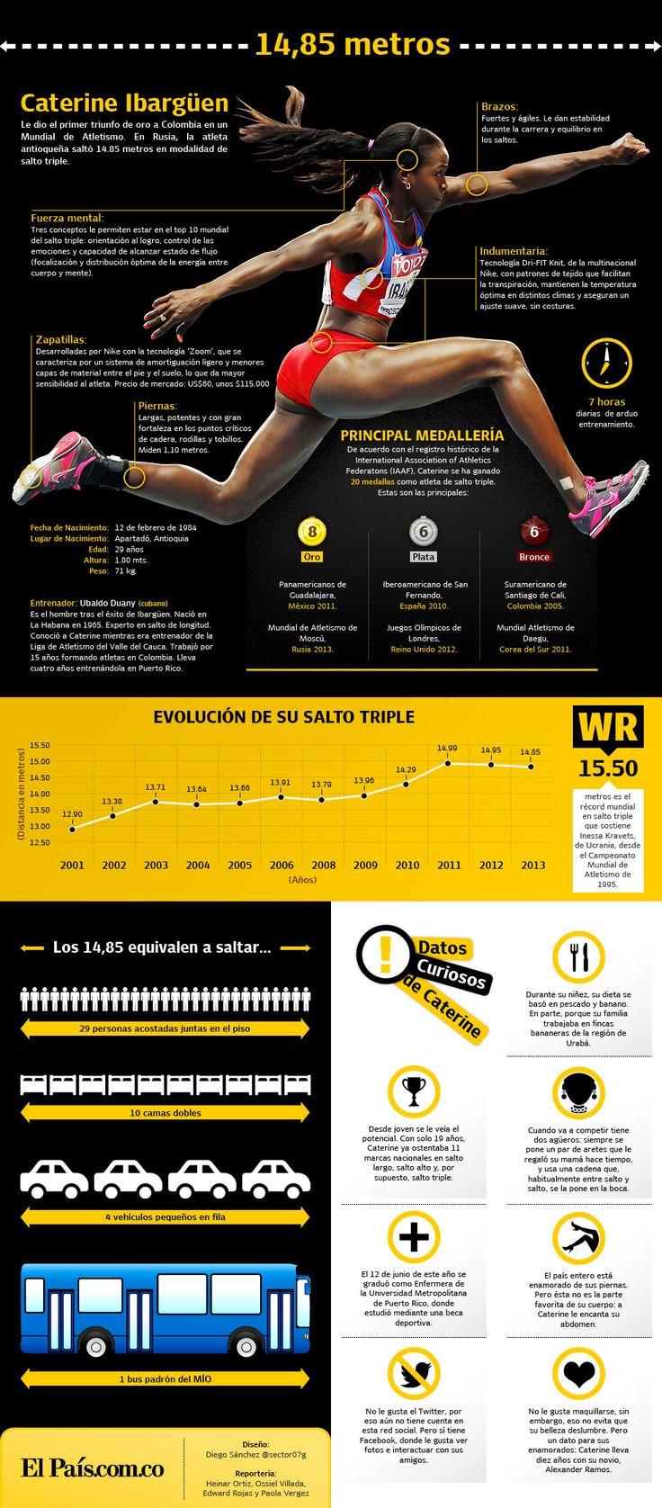 Infografía: los detalles detrás del triunfo de Caterine Ibargüen. Medalla de Oro en Triple Salto, Campeonato Mundial de Atletismo Rusia 2013