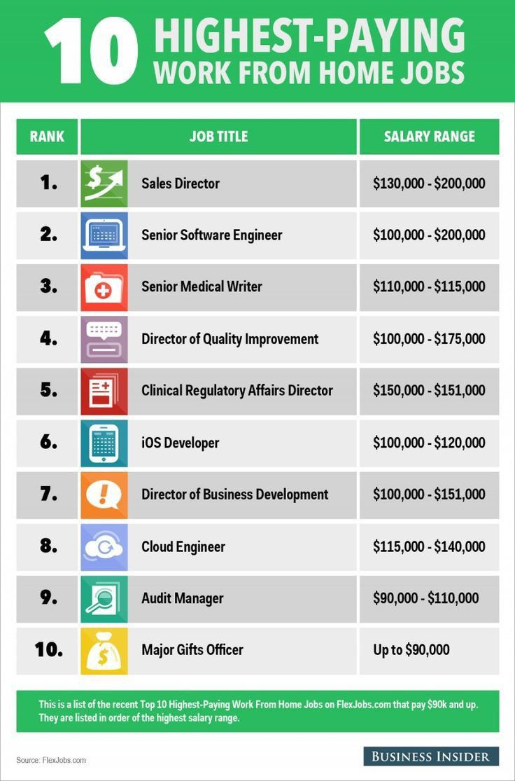 Top 10 Highest Paying Jobs Ever Work From Home Jobs High Paying Jobs Home Jobs