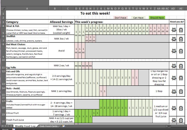 A great weekly progress chart for a low cholesterol diet! Makes it so easy...