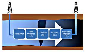 Future of Chemical Enhanced Oil Recovery (EOR / IOR) Market Industry