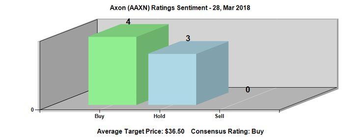 Axon enterprise inc aaxn reaches 6448 52week high