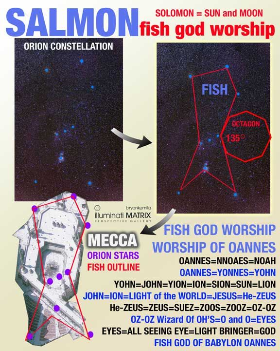 Vesica Piscis - UNMASKING FALSE DOCTRINES - Gabitos