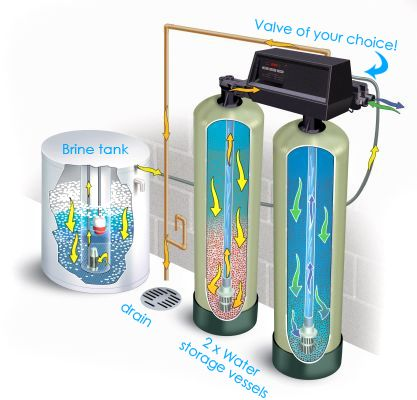 Domestic water softeners provide safe water for cleaning, washing, cooking and other household chores and make the life of homemakers simpler and better so just try it and feel the difference.