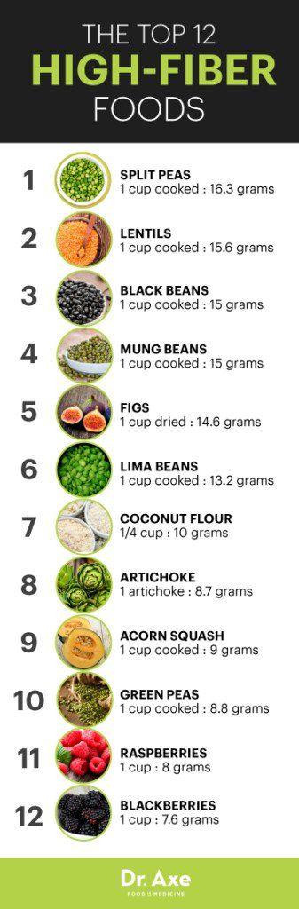 Most Fibrous Foods List
