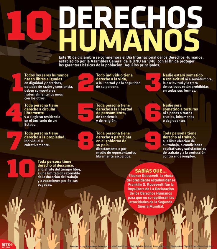 Derechos Humanos en el Mundo
