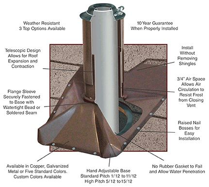 Roof Pipes Amp How To Install A Pipe Boot Flashing On Metal Roof