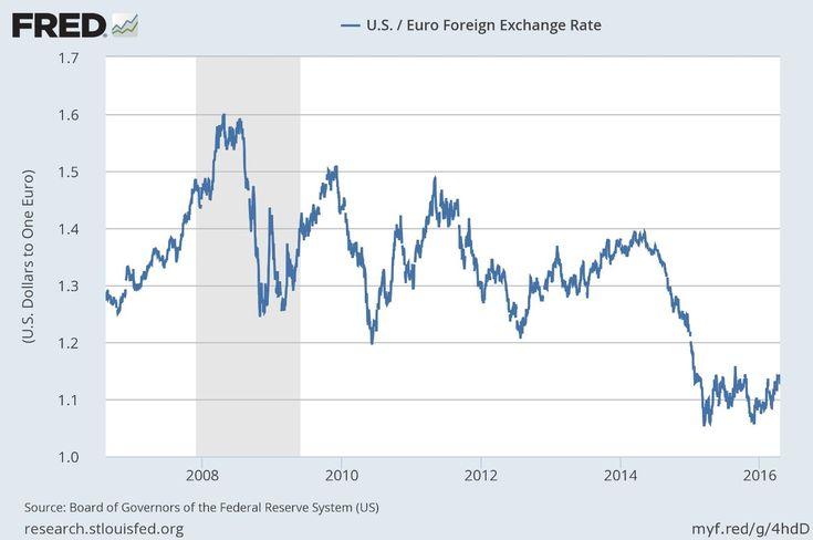 Euro Exchange Rate Uk Forex