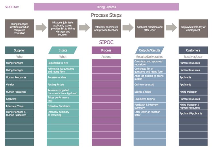 Sipoc Diagram Hiring Process Business Process Mapping
