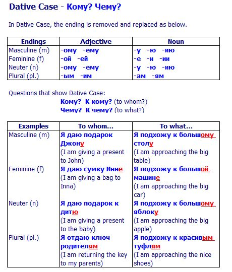 Russian Dative Case - case endings and specific examples