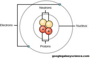 Best 25+ Particles of matter ideas on Pinterest