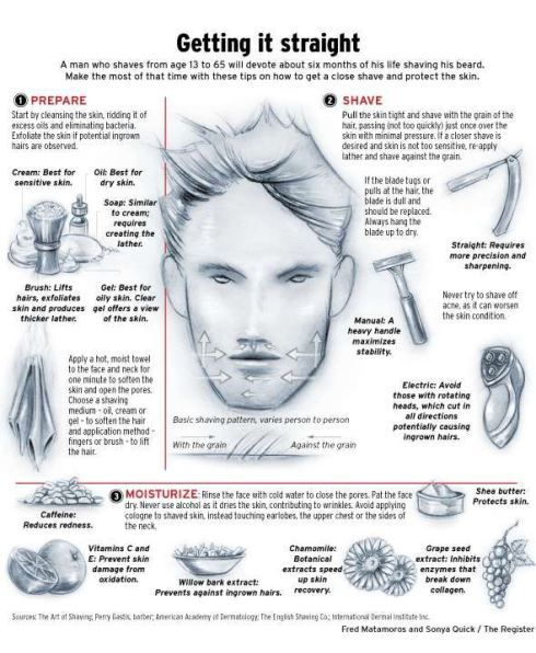 Tips on shaving for men #infographic