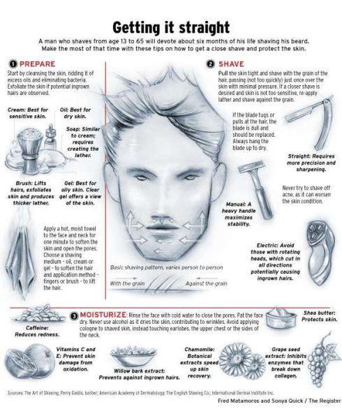 Tips on shaving for men #infographic