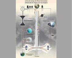 Buraco negro, buraco branco e buraco de minhoca — Ciência Hoje