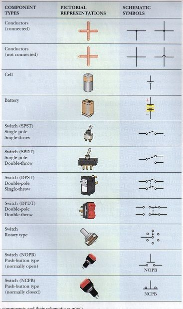 Picture of Electronic Components and Their Schematic Symbols