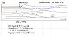 Vertical layout - Model Railroader Magazine - Model Railroading, Model Trains…