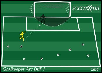 Drill #1: Arc Drill 1 Setup Scatter 10 to 12 soccer balls within the penalty area with the keeper in goal. Instructions The coach or server should move quickly from ball to ball and shoot the ball …