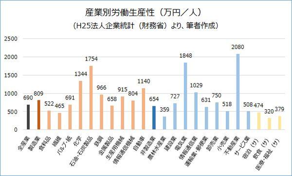 日本の産業別労働生産性(万円/人)H25法人企業統計より