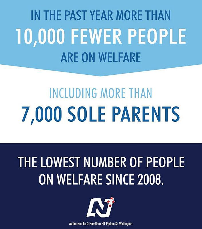 The number of people on welfare is now the lowest since 2008. Like and share if you believe work is the best pathway out of poverty.