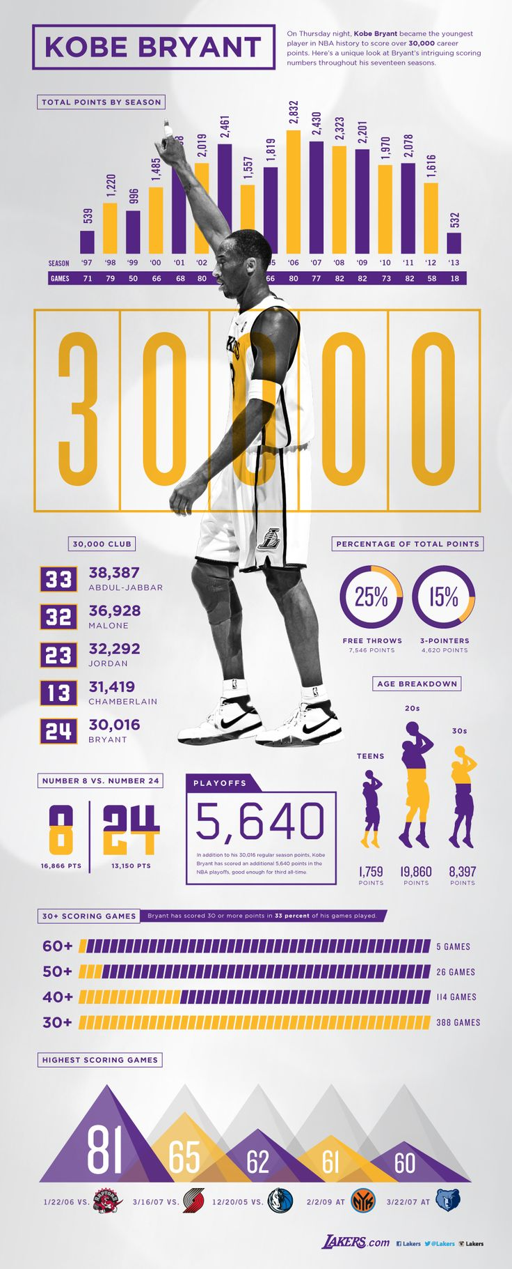 "This has nothing to do with online marketing or social media but we're based in LA and we are huge homers.  So, congrats to Kobe ""Bean"" Bryant for reaching this huge milestone."
