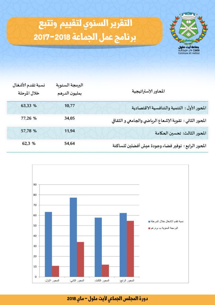 التقرير السنوي لتقييم وتتبع برنامج عمل الجماعة2017 2018 Commune Chart Bar Chart