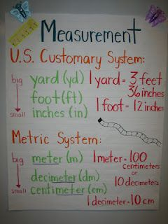 measurement--customary and metric units on an anchor chart