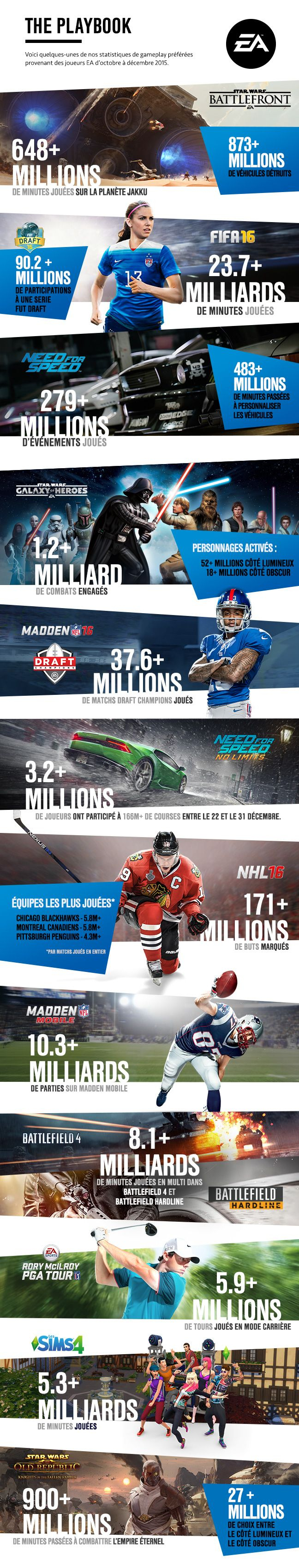 """Star Wars Battlefront, Need For Speed, Fifa 16, Battlefield Hardline, Rory McIlroy PGA Tour, Madden NFL 16 et j'en passe, la fin d'année 2015 était chargée en titres Electronic Arts. Pour preuve : l'infographie intitulée """"Le playbook FY 2016 T3"""" que vient de publier l'éditeur et qui nous montre quelques-unes des statistiques de jeu du dernier trimètre de l'année passée."""