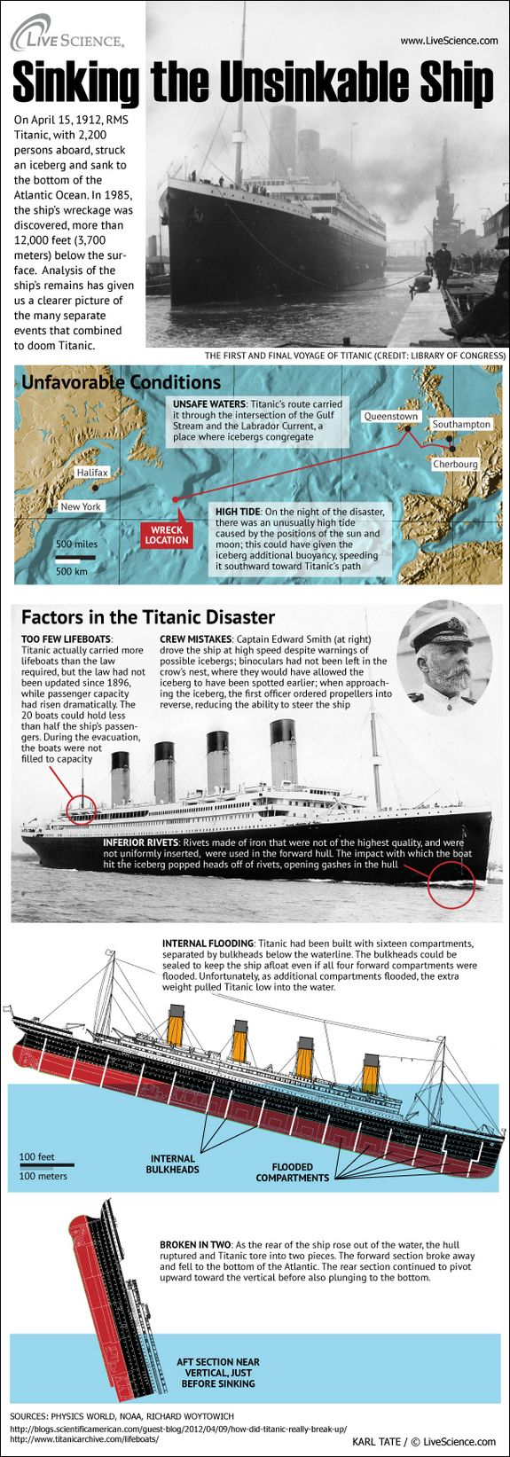 Infographic: What Brought Down the Titanic? A remarkable variety of elements came together to sink the famed steamship Titanic.