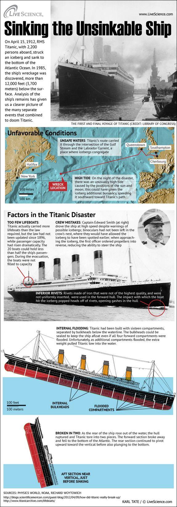 Infografía : ¿Qué provocó la caída del Titanic? Una extraordinaria variedad de elementos se unieron para hundir el barco de vapor famoso Titanic.