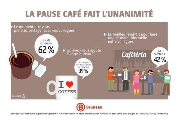 La Vie Des Francais Au Bureau Infographie La Pause Cafe Fait L