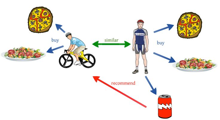 Beginners Guide Recommender Systems Collaborative Filtering