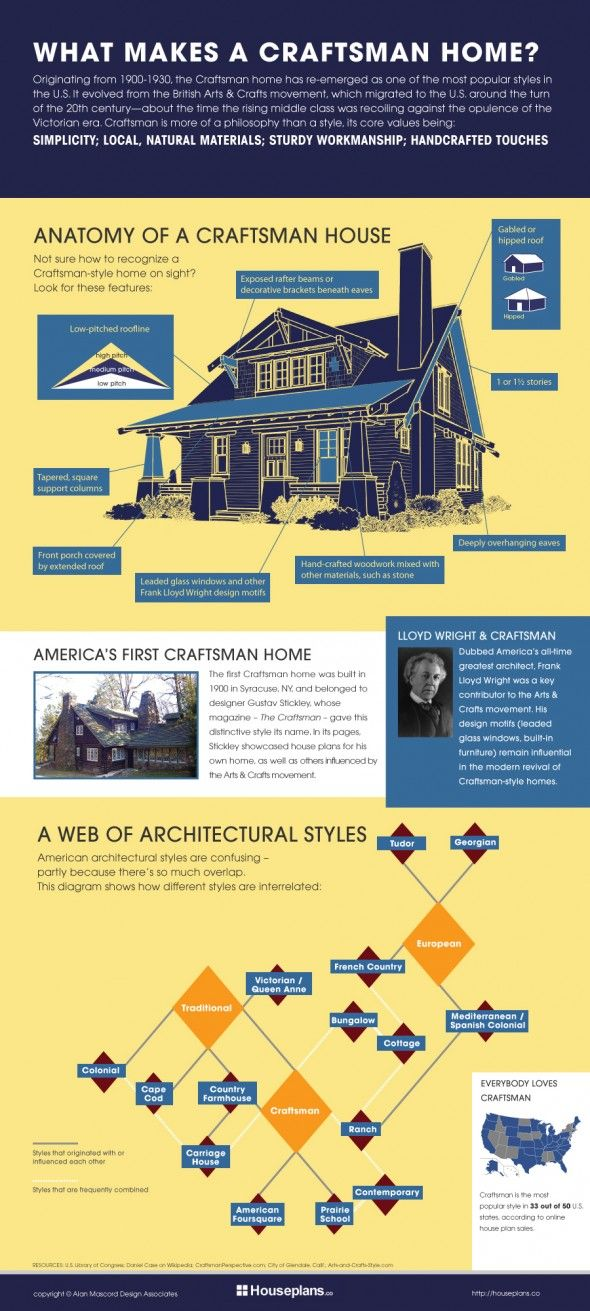 craftsman vs. colonial vs. tudor vs. contemporary ... a web of architectual styles and how they are related
