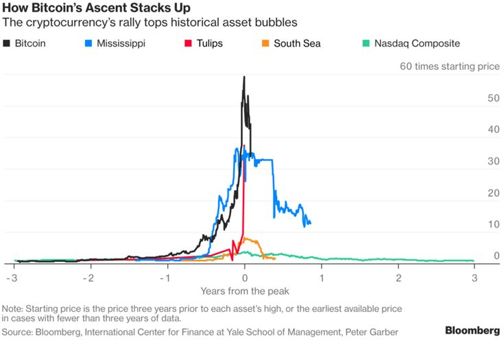 Did Bitcoin Just Burst? How It Compares to History's Big Bubbles - Bloomberg