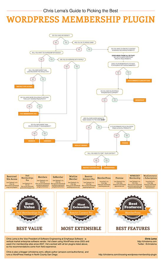 I just had to share this infographic on choosing a WordPress membership plugin from Chris Lema.