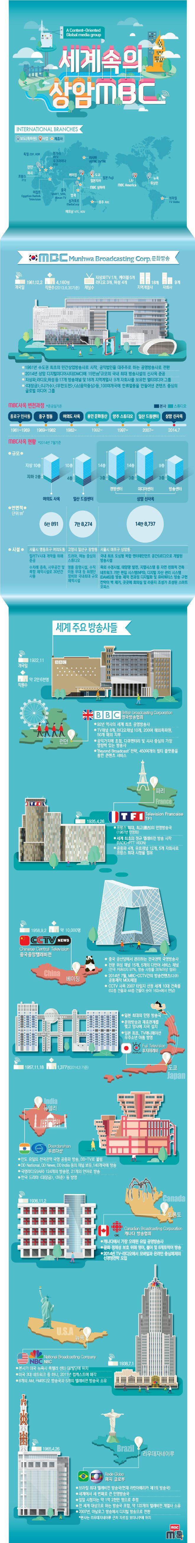 "Korean website – MBC 문화방송 공식 블로그 M톡 :: [인포그래픽으로 보는 MBC 신사옥] ""세계 속의 MBC, 미래를 엽니다"""
