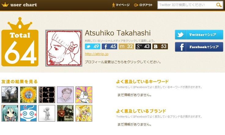 Atsuhiko Takahashiさんのマイページ | user chart [ユーザーチャート] ソーシャルメディアを横断して影響力が測定できるツール    (via http://userchart.jp/user/ )
