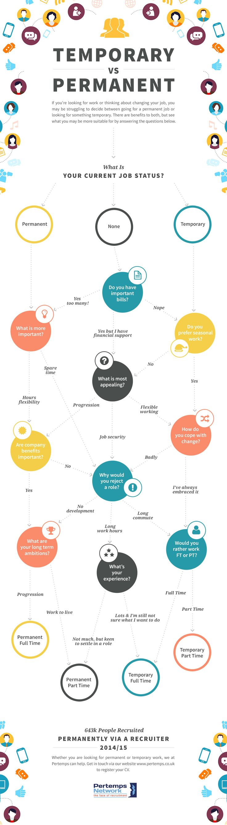 17 best images about education careers infographics covers several questions and by answering all of them yourself it will guide you to make a correct decision between temporary and permanent job