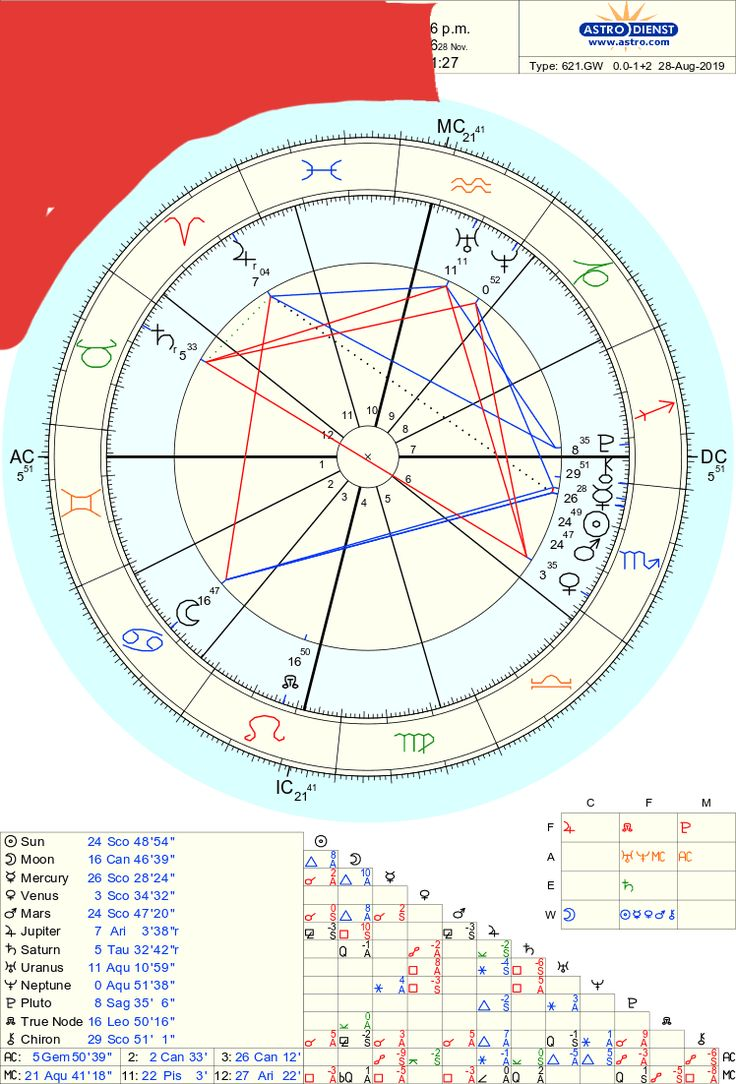 what would you make of this composite chart yes a romantic ...