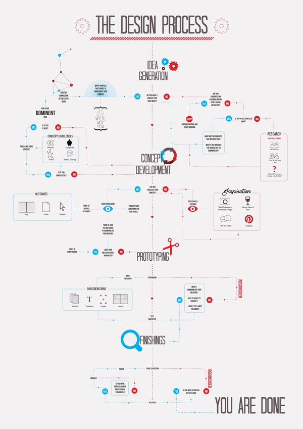 THE DESIGN PROCESS Infographic by Noura Assaf via Behance. If only organization process diagrams could be done so informative and visual: