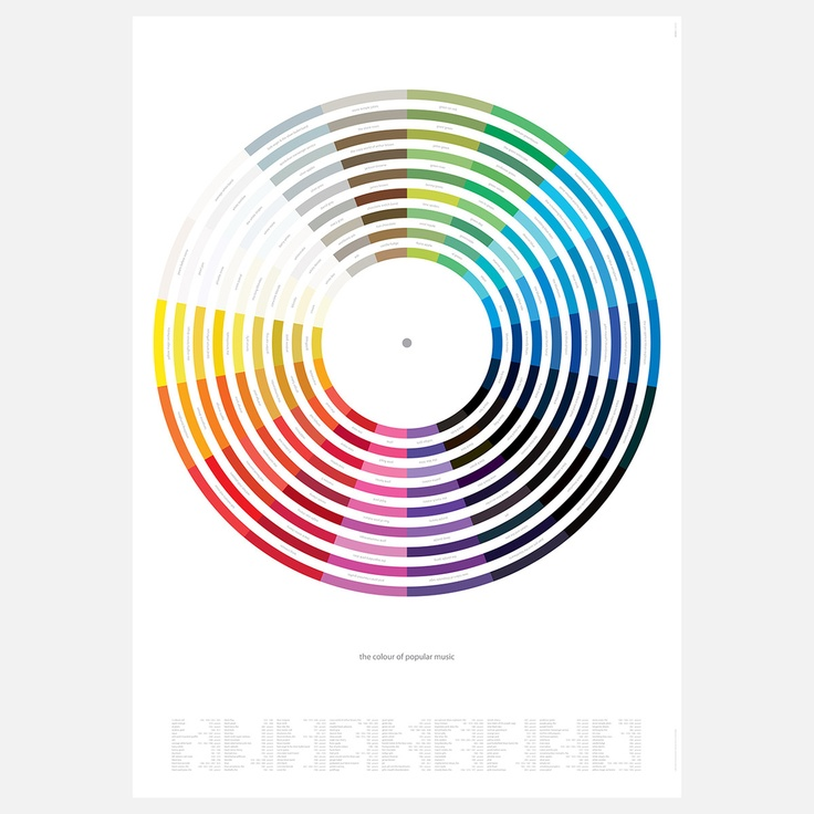 Featuring 154 bands and recording artists, each with a color in their name, the Colour of Pop Music categorizes each band or singer, creating a color wheel in the process. With an A to Z key at the base of the print, this contemporary LP-inspired lithograph from Dorothy features bands both obvious, like Black Sabbath, Pink Floyd, Deep Purple, Blondie, King Crimson and The White Stripes, and obscure, such as Silver Apples, Black Flag, The Red House Painters, and The Green Telescope.
