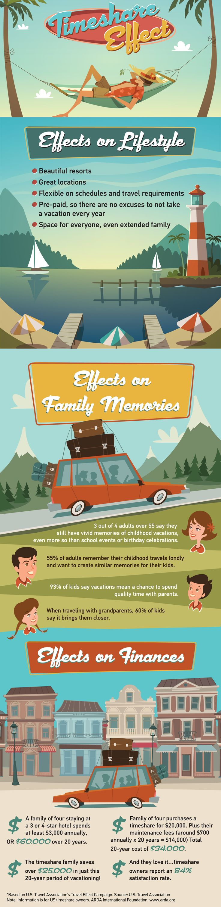 Check out the #TimeshareEffect and learn how a #timeshare #vacation can positively affect your #lifestyle, #family memories, and #finances