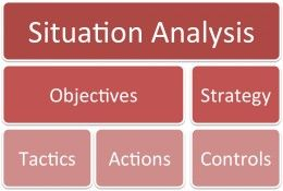 How to create a digital marketing plan using SOSTAC analysis:   SOSTAC stands for-    Situation Analysis Objectives Strategy Tactics Action Controls