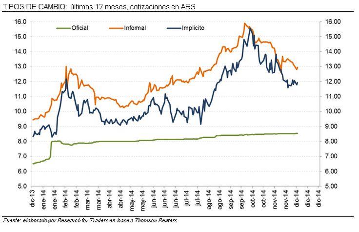 Se estarían tomando nuevas medidas para las operaciones de dólar implícito en Argentina