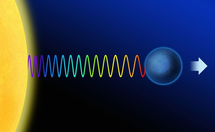 Does the Doppler Effect Happen in Light? | Sound waves ...