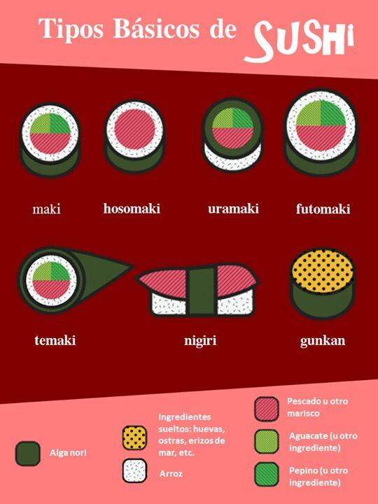 .Tipos de sushi