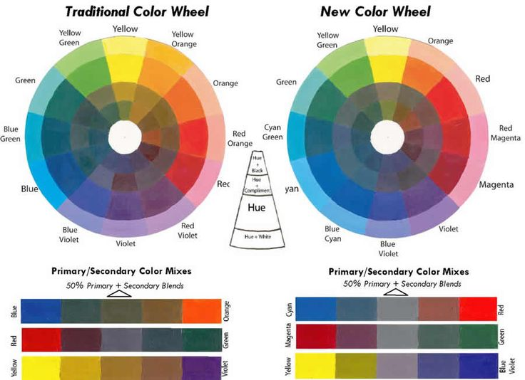 Character Design Colour Theory : Best tutorials color theory psychology images on