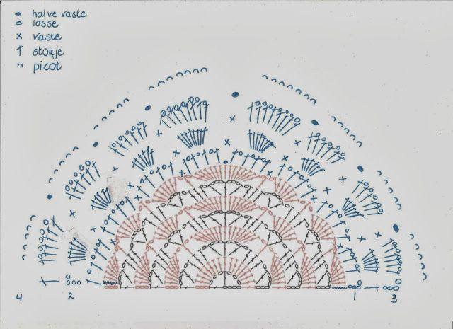 Renate's haken en zo: Gratis patroon randje voor South Bay Shawlette