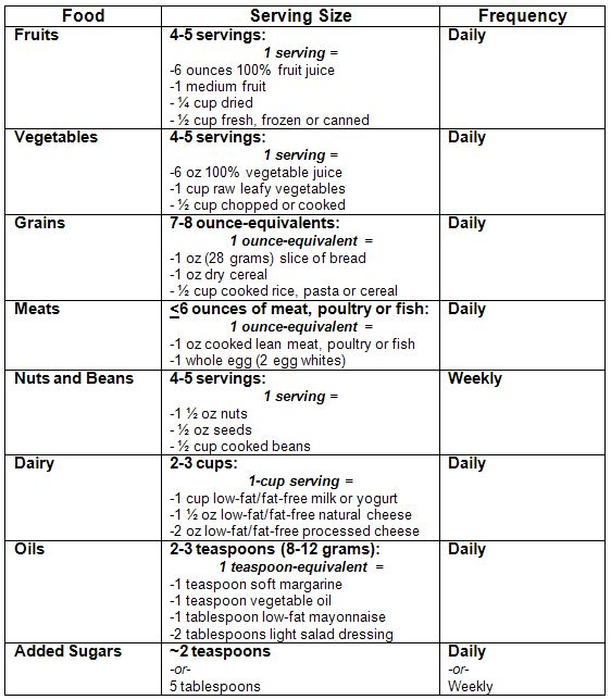 Best Diet Chart Images On   Healthy Food Diet Chart